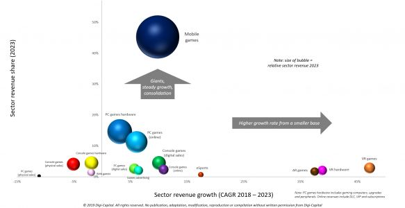 Despite short-term questions, games software/hardware to top $200 billion by 2023