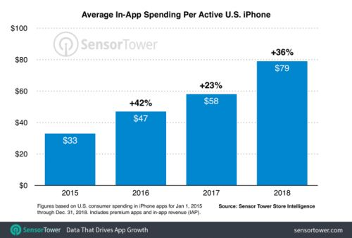US iPhone users spent $79 last year, up 36% from 2017