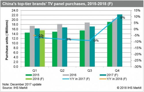 LCD TV panel demand expected to go through a correction in first quarter of 2018