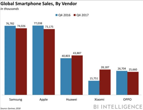 Smartphones face first-ever sales decline worldwide