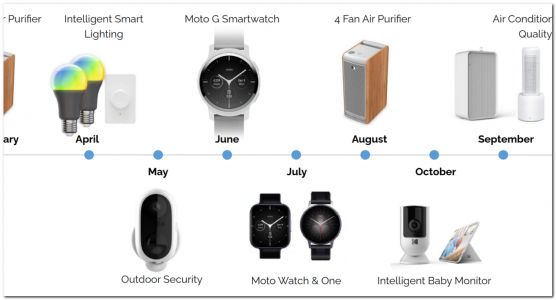 Motorola plans a wearable splash with three Moto smartwatches in 2021: Report