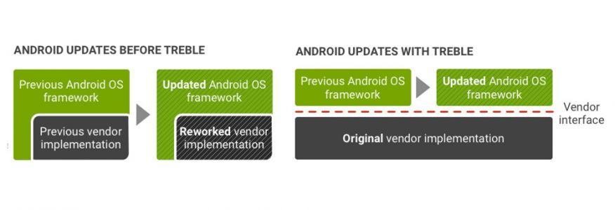 Project Treble falls flat on its face, leaving Android more fragmented than ever
