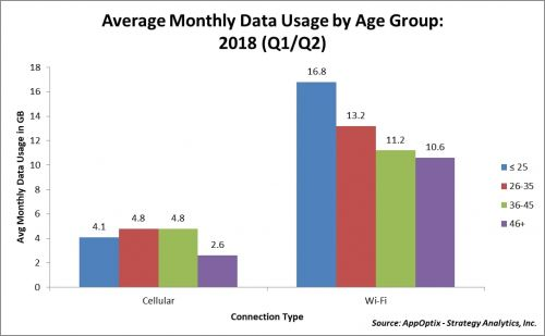 Millennials Don't Outpace Others On Mobile Data Use