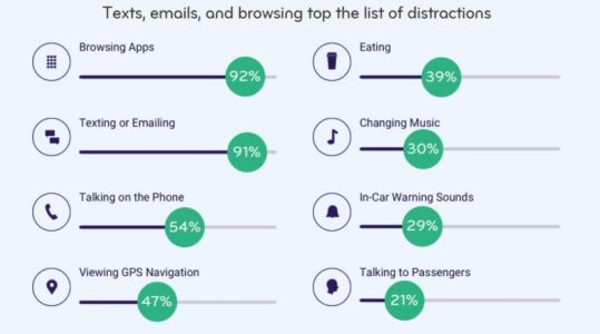Esurance Poll Reveals Distracted Driving Remains Big Issue