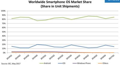 IDC: Android Captures 85% Of Smartphone Market In Q1 2017