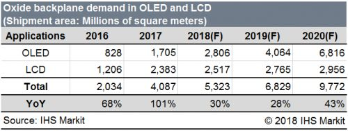 Demand for higher resolution oxide panels expected to grow 30% in 2018