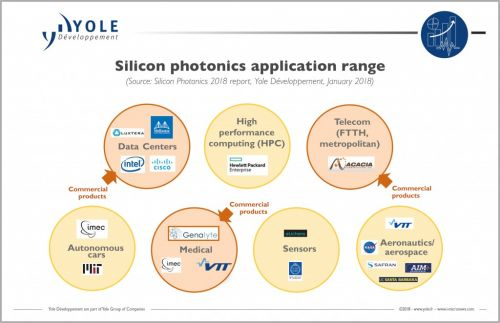 Silicon photonics has reached its tipping point