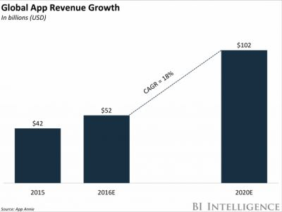 A small segment of users called 'ad whales' are driving most mobile app ad revenue