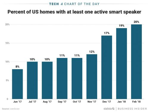 1 out of 5 US homes with wifi now have a smart speaker like the Amazon Echo