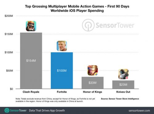 Fortnite Mobile Earns $100 Million Ahead Of Android Debut