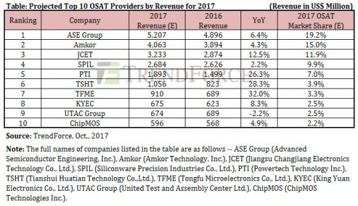 ASE, Amkor and JCET expected to top TrendForce's revenue ranking of OSAT providers for 2017