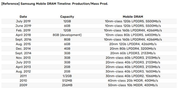 Samsung's 12GB LPDDR5 DRAM Probably Won't Debut With The Galaxy Note10