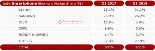 Xiaomi Shipped More Smartphones Than Samsung In India In Q1