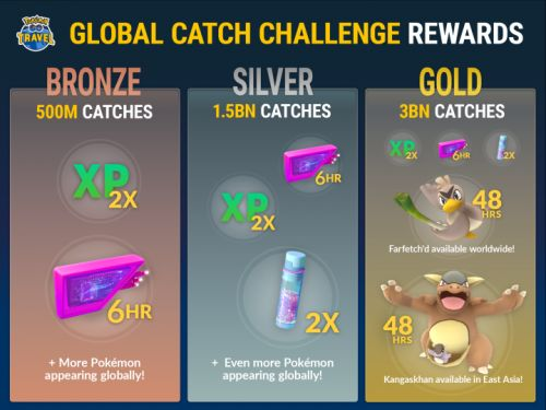 Pokémon Go Event Challenges Players to Catch 3 Billion Pokémon for Limited-Time Rewards