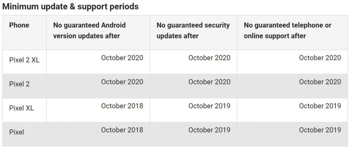 Confirmed: Pixel 2 Phones To Get 3 Years Of Android Updates