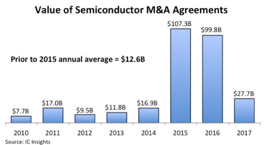 Value of semiconductor industry M&A deals slows dramatically in 2017