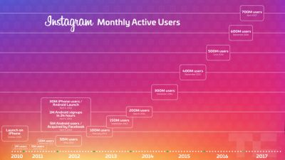 Instagram hits 700 million users, accelerating from 600M in December