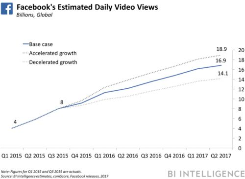 Users are flocking to Facebook Watch