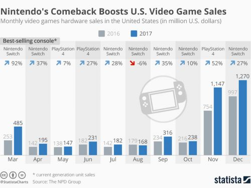 Nintendo's Switch boosted not only the company, but the entire video game industry