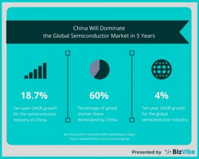 China will dominate the global semiconductor market in the next 5 years