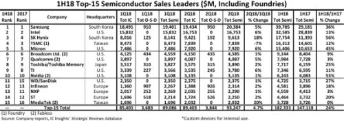 Seven top 15 semi suppliers of the first half of 2018 register ≥20% gains