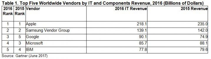 Apple beats Samsung, Google & IBM to be named top IT vendor