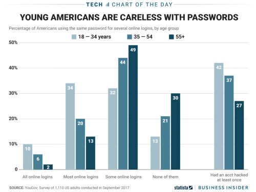One chart shows how careless young Americans are with online passwords