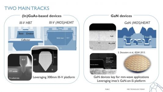 Imec shows integrated 5G chip directions