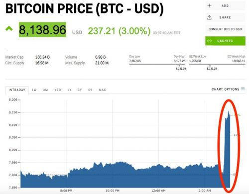 Bitcoin just popped 3% in minutes