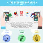 Check out the evolution of mobile apps from IBM Simon to Snapchat