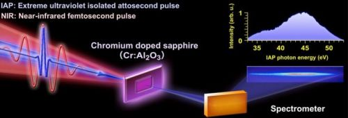 Ultrafast electron oscillation and dephasing monitored by attosecond light source