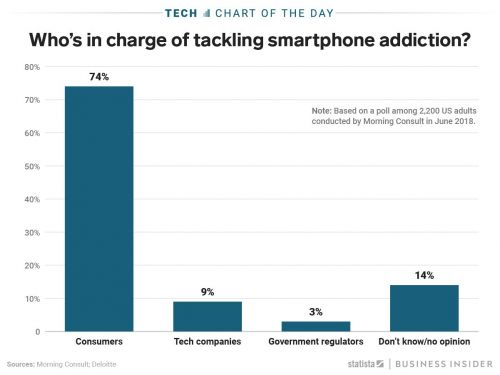 74% of Americans believe smartphone addiction is a problem that should be solved by consumers -not tech companies or the government