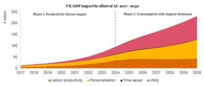 AI Could Boost UK GDP by 10% by 2030 - report