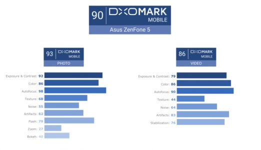 DxOMark Shows ASUS Zenfone 5 As Mid-Range Performer