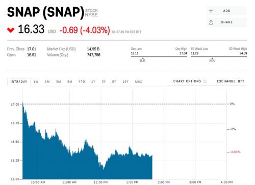 Snap sinks as Facebook fallout ripples throughout tech