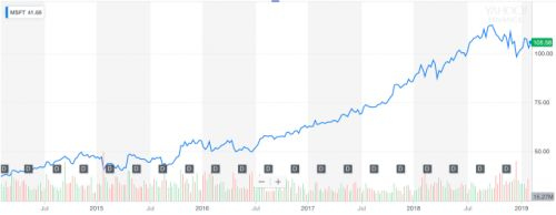 After 5 years, Microsoft CEO Satya Nadella has transformed more than the stock price