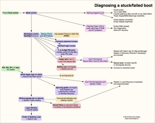 Diagnose Mac Boot Problems with Howard Oakley's Diagram