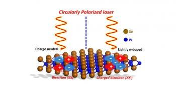 Light-matter Interaction Improves Electronic and Optoelectronic Devices