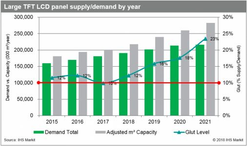 Long-term oversupply of large TFT LCD panels will prompt restructuring of older fabs