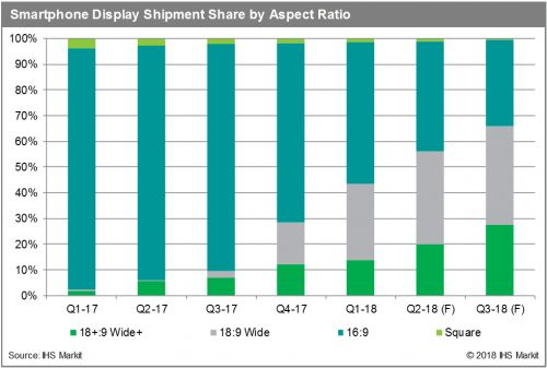 Smartphone displays set to move rapidly to 18:9 and wider aspect ratios in second half of 2018