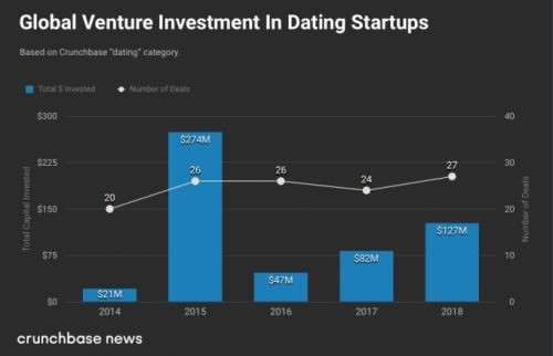 VCs aren't falling in love with dating startups