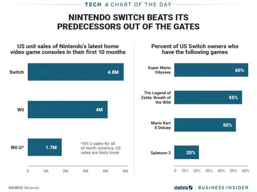 Nintendo's Switch is proving to be a home run for the company - in more ways than one