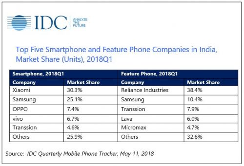 India Records 30M Smartphone Shipments In Q1 2018: IDC