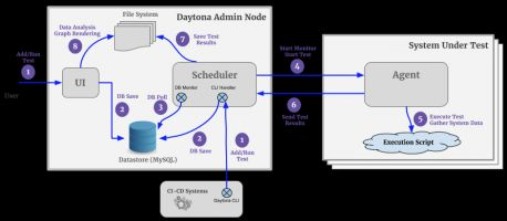 Yahoo fuels open source speedway with Daytona, looks to automate application analysis