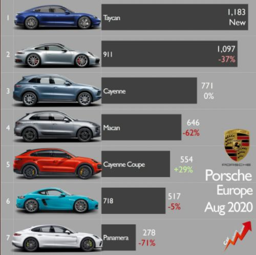 LOOK! Porsche's Taycan Destroys Panamera Sales in Europe as Tesla Struggles NOT Because of Fierce Competition