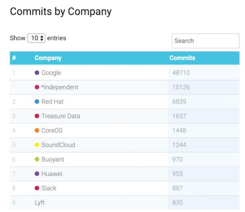 Google remains the top open-source contributor to CNCF projects