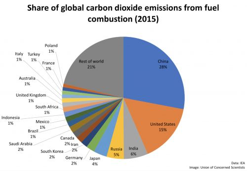 How to decarbonize America - and the world