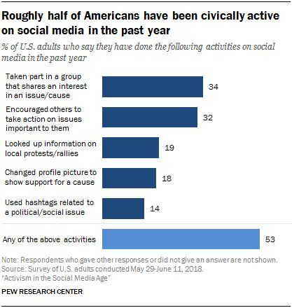 1. Public attitudes toward political engagement on social media