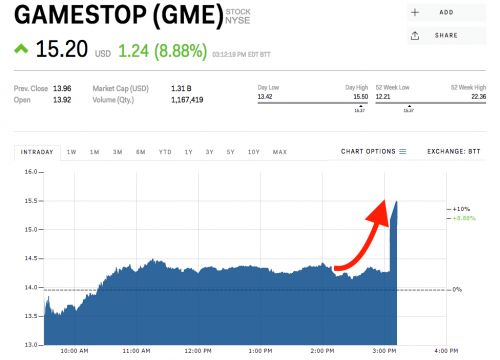 GameStop surges after a report says it could be taken private