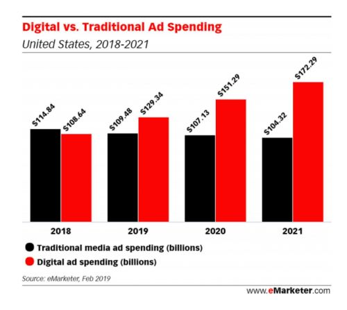 EMarketer predicts digital ads will overtake traditional spending in 2019